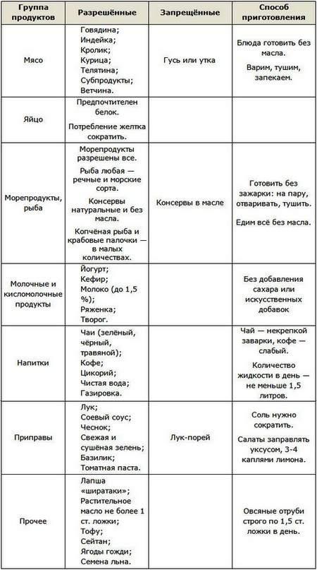 Диета Дюкана таблица меню